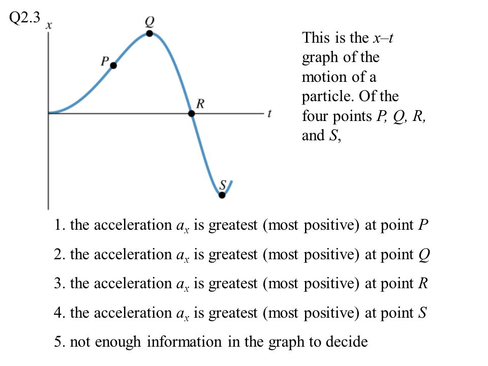 Q2.3 This is the x–t graph of the motion of a particle. Of the four points P, Q, R, and S,