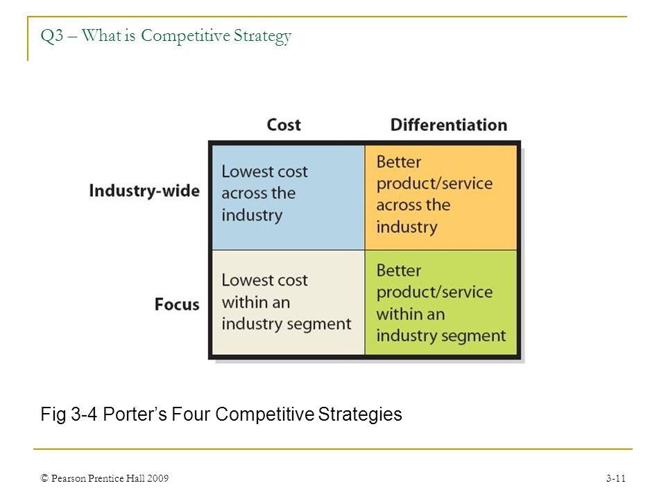 Q3 – What is Competitive Strategy