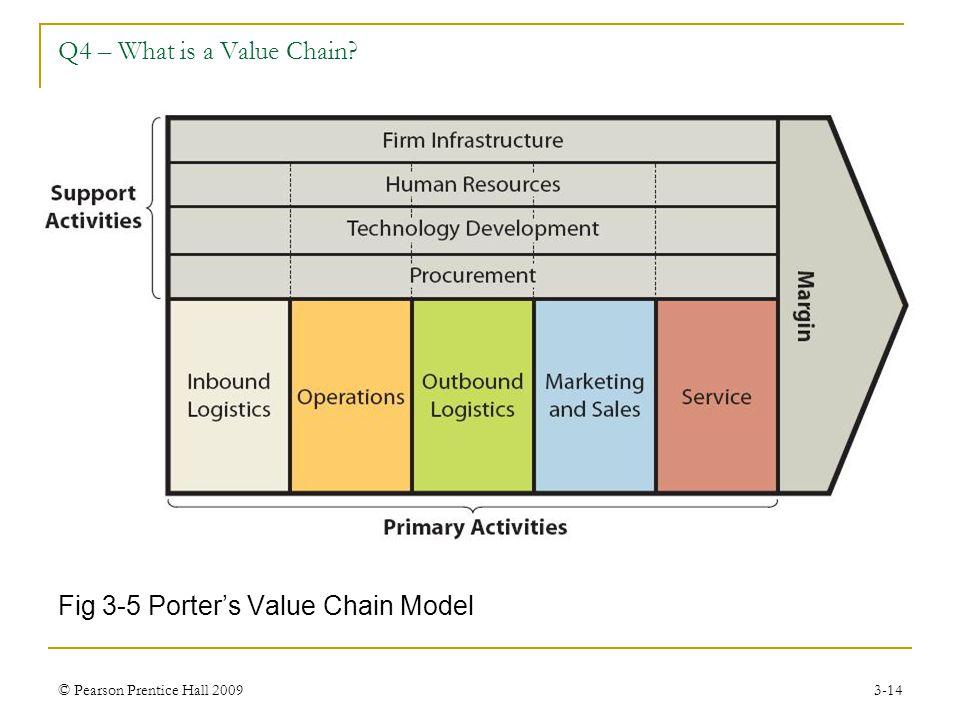 Fig 3-5 Porter's Value Chain Model