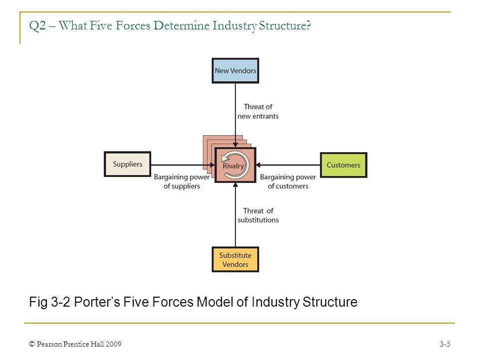 Q2 – What Five Forces Determine Industry Structure
