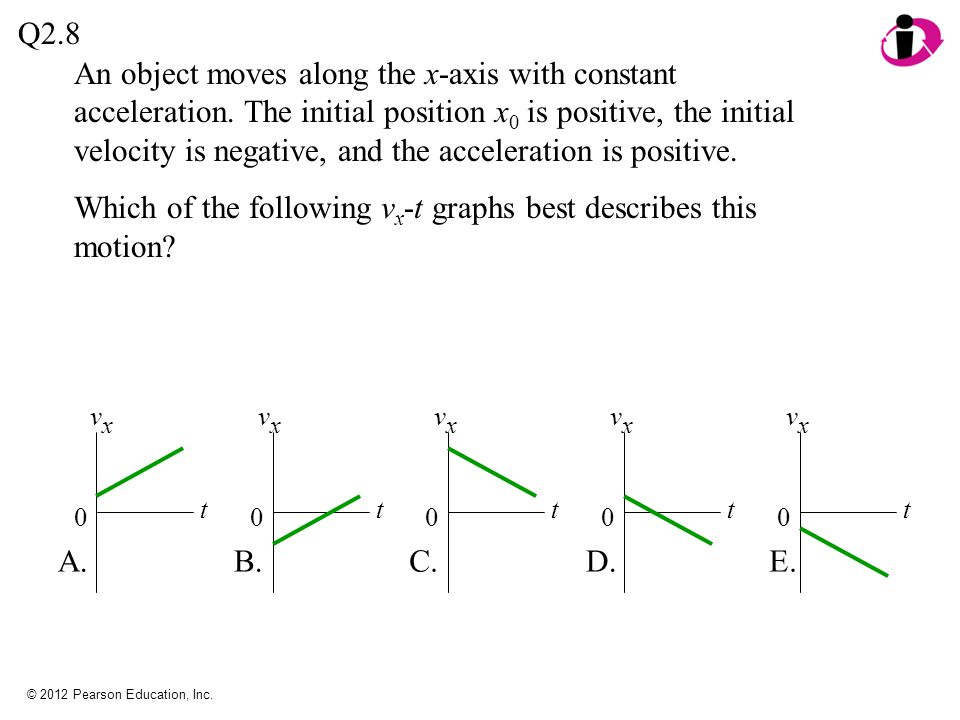 Which of the following vx-t graphs best describes this motion