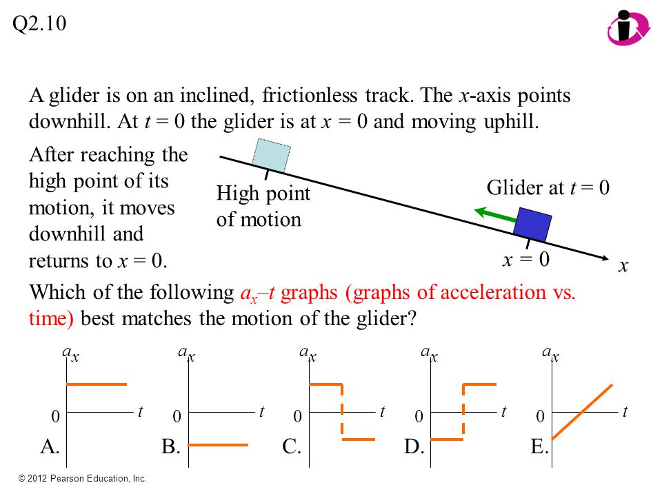 Q2.10 A glider is on an inclined, frictionless track. The x-axis points downhill. At t = 0 the glider is at x = 0 and moving uphill.