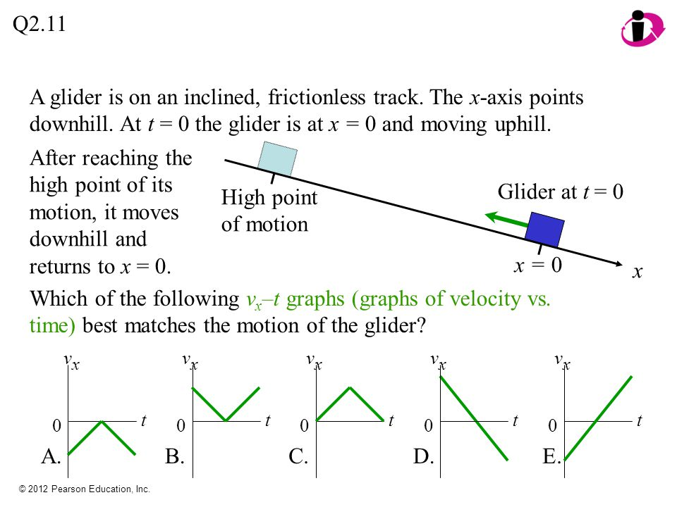 Q2.11 A glider is on an inclined, frictionless track. The x-axis points downhill. At t = 0 the glider is at x = 0 and moving uphill.