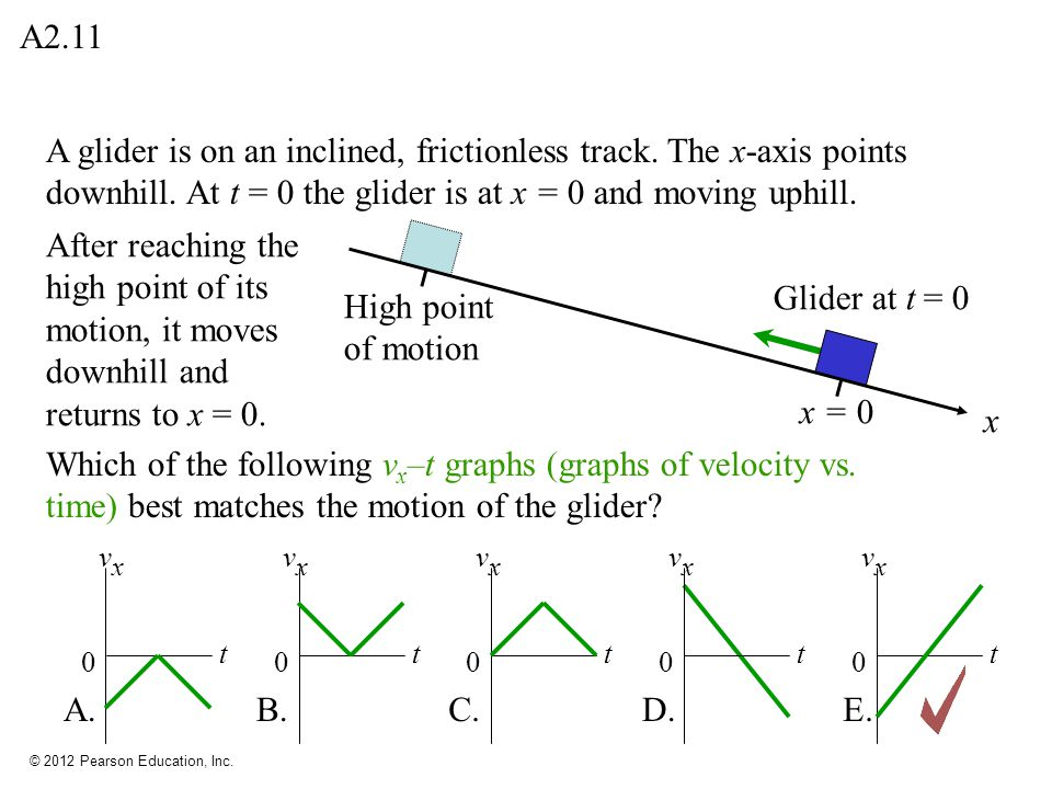 A2.11 A glider is on an inclined, frictionless track. The x-axis points downhill. At t = 0 the glider is at x = 0 and moving uphill.