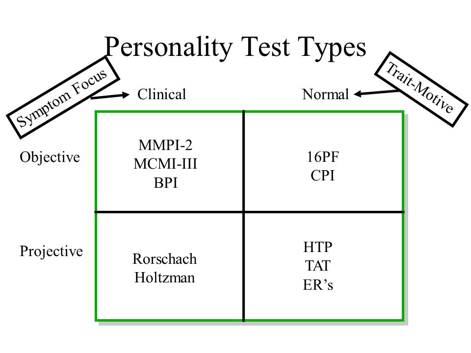 Personality Test Types
