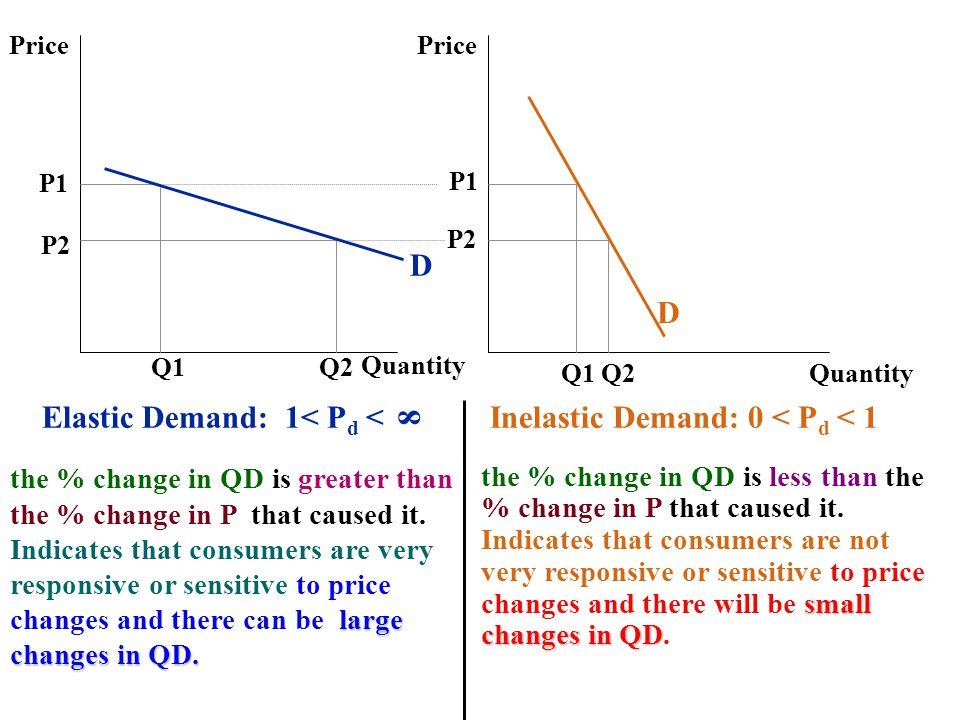 Elastic Demand: 1< Pd < 8 Inelastic Demand: 0 < Pd < 1