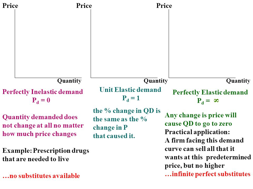 Perfectly Inelastic demand Pd = 0 Quantity demanded does