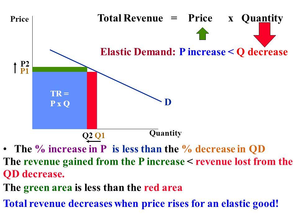 Total Revenue = Price x Quantity