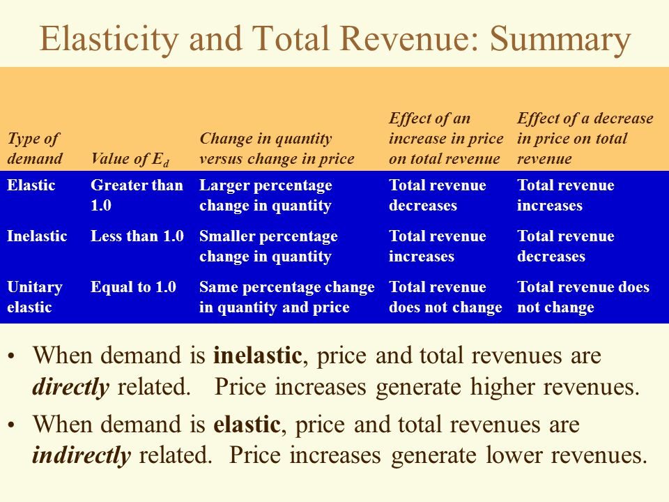summary of price elasticity Pdpe market analysis tool: price and income in summary the questions that elasticities the own-price elasticity can be used to calculate the effect of.