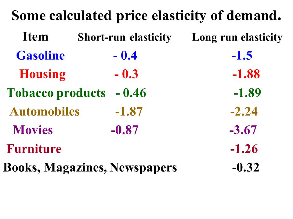 Some calculated price elasticity of demand.