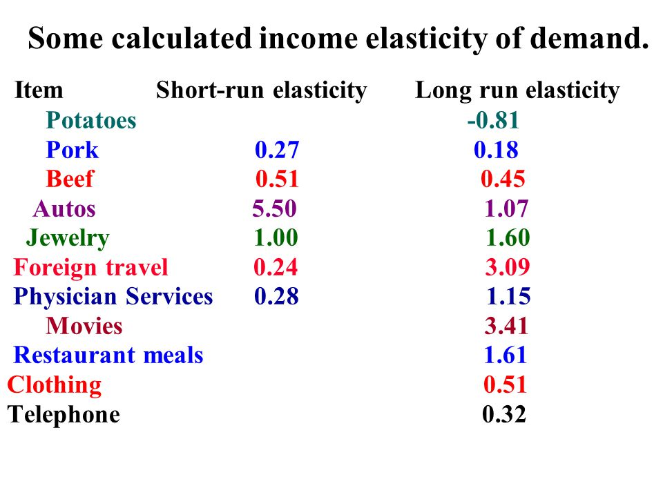 Some calculated income elasticity of demand.
