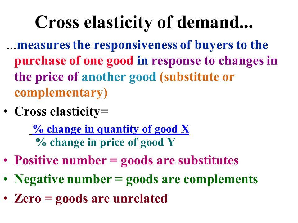 Cross elasticity of demand...