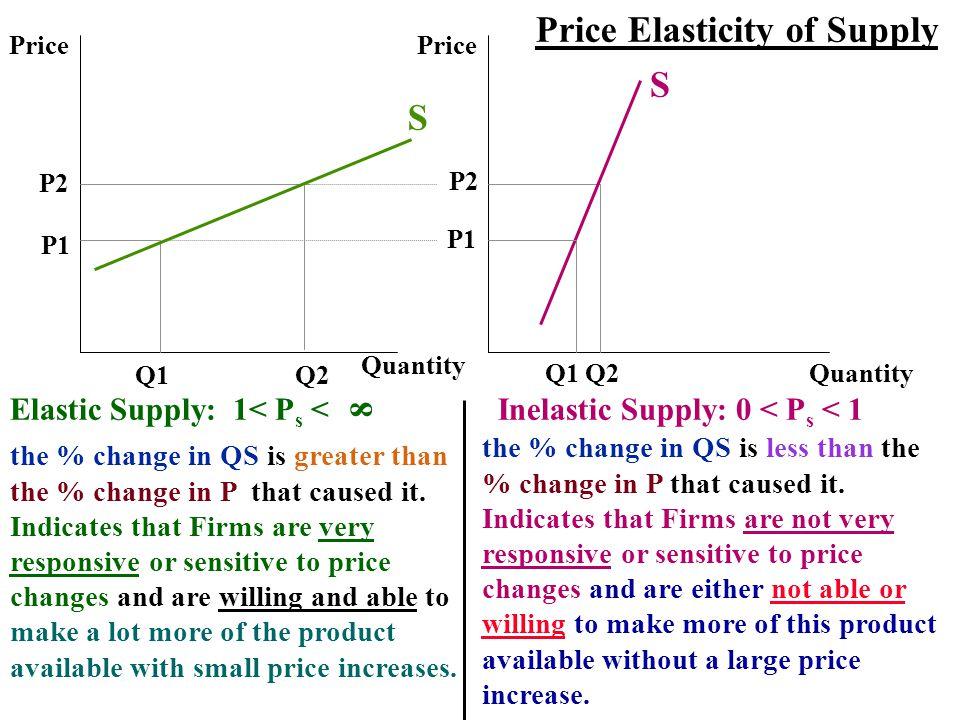 Price Elasticity of Supply S S