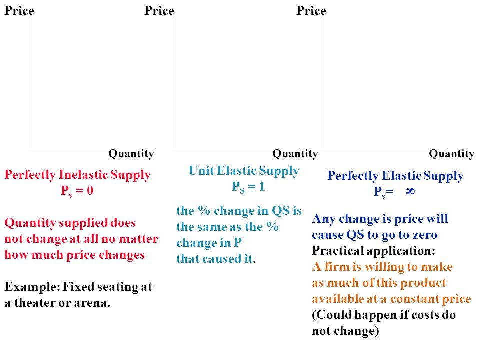 Perfectly Inelastic Supply Ps = 0 Quantity supplied does