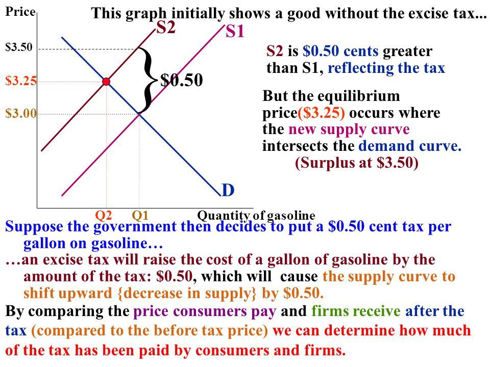 Price This graph initially shows a good without the excise tax... S2. S1. } $3.50. S2 is $0.50 cents greater.