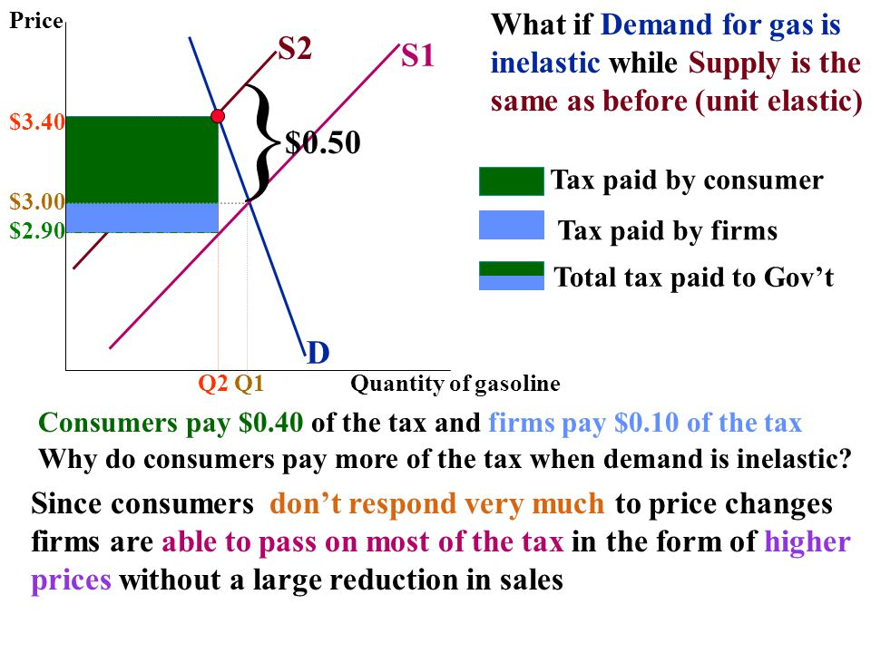 } S2 S1 $0.50 D What if Demand for gas is