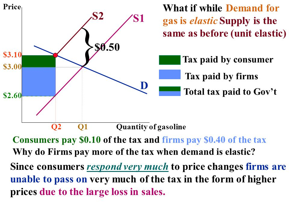 } S2 S1 $0.50 D What if while Demand for gas is elastic Supply is the