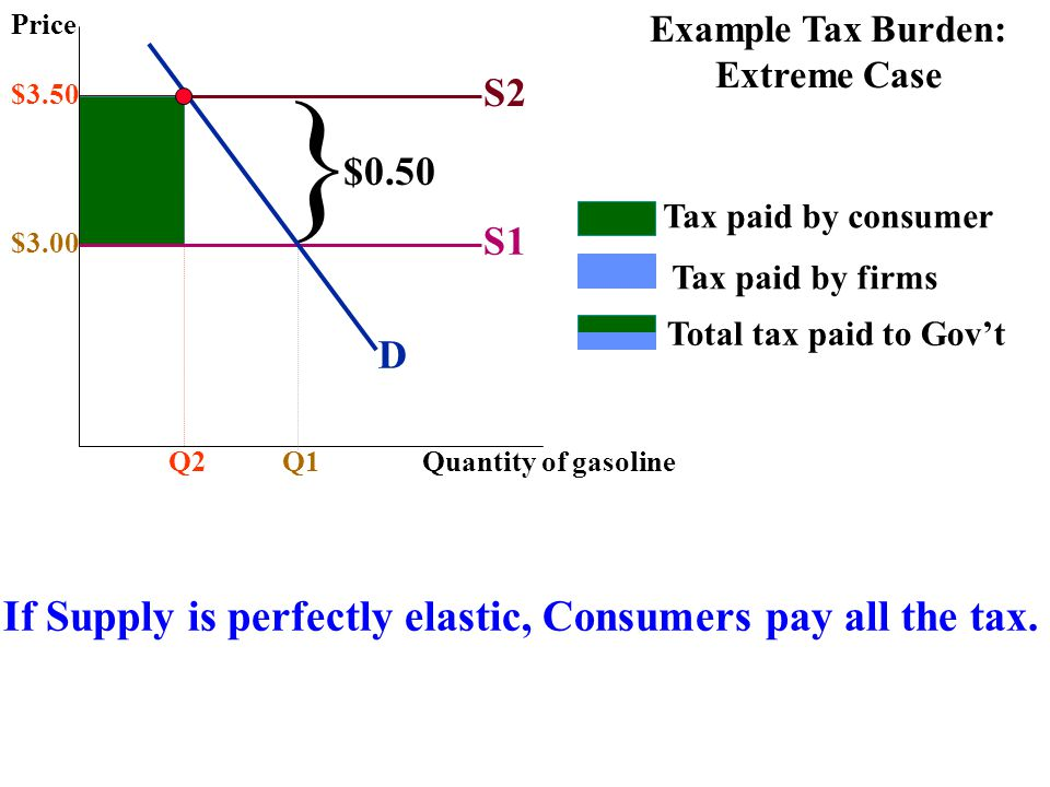 } If Supply is perfectly elastic, Consumers pay all the tax. S2 $0.50