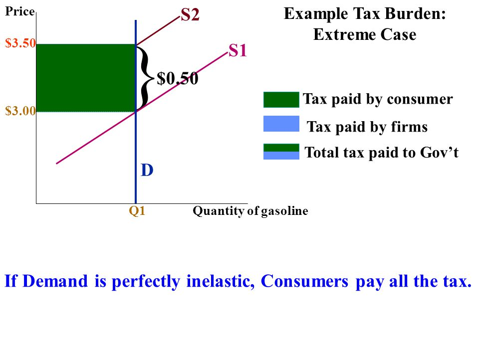 Price S2. Example Tax Burden: Extreme Case. } $3.50. S1. $0.50. Tax paid by consumer. $3.00.