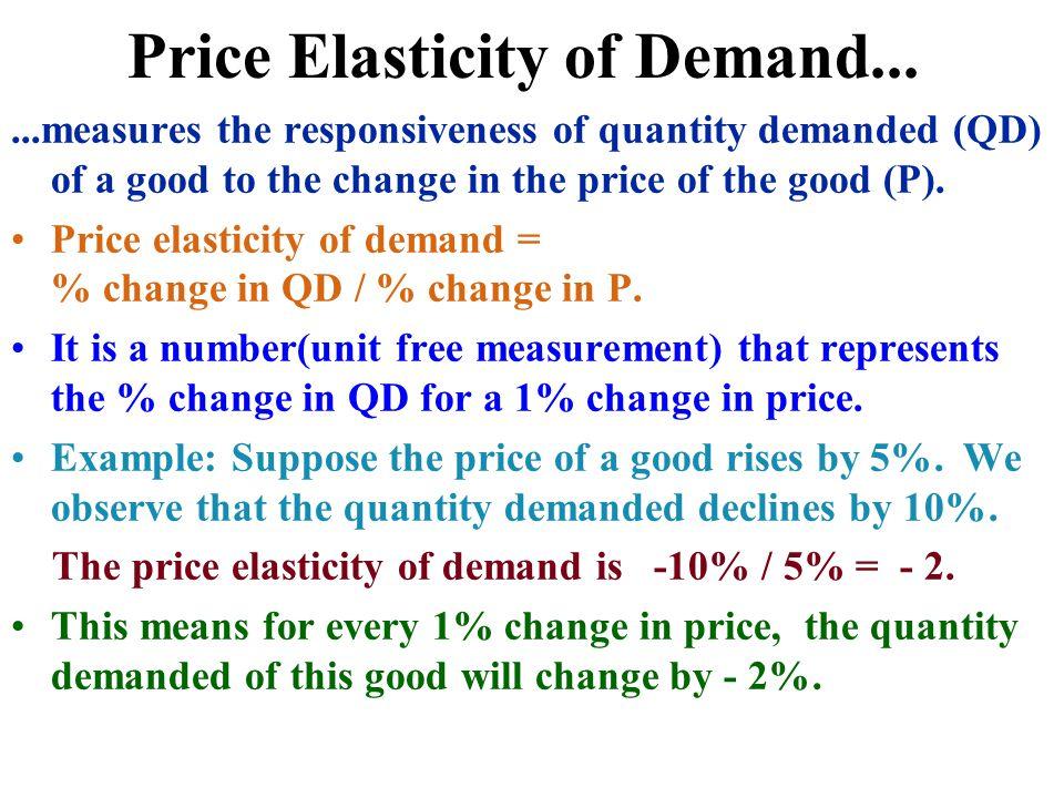 Price Elasticity of Demand...