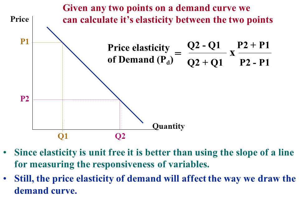 x = Given any two points on a demand curve we