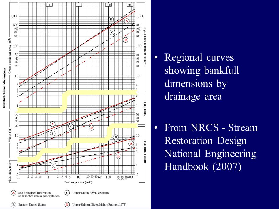 Regional curves showing bankfull dimensions by drainage area