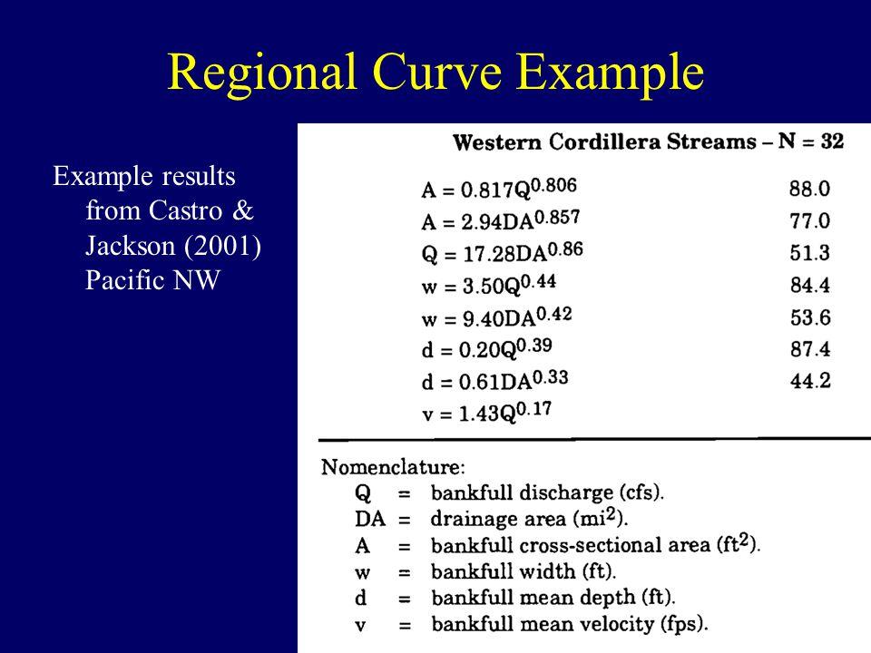 Regional Curve Example