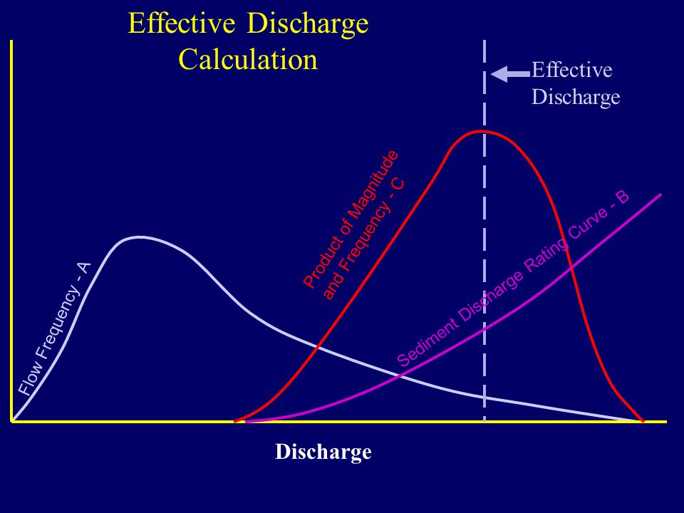 Effective Discharge Calculation