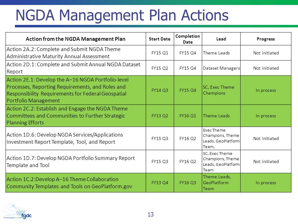 NGDA Management Plan Actions