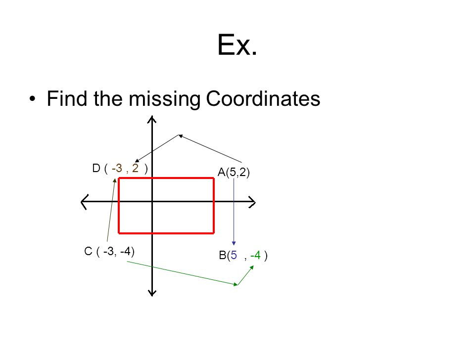 Ex. Find the missing Coordinates D ( ) -3 , 2 A(5,2) C ( -3, -4)