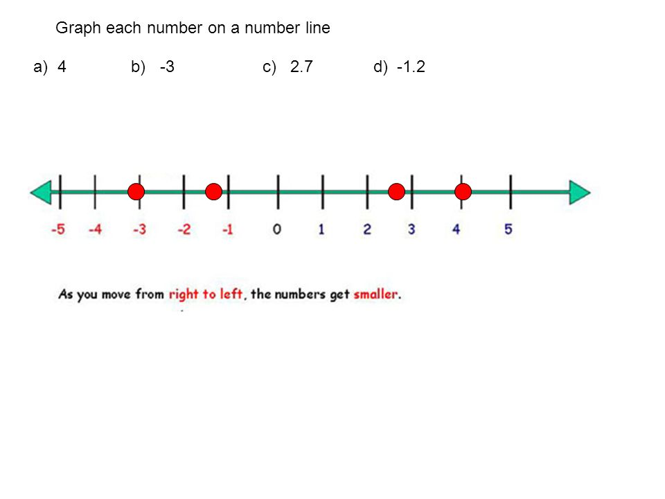 Graph each number on a number line