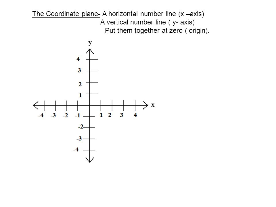 The Coordinate plane- A horizontal number line (x –axis)