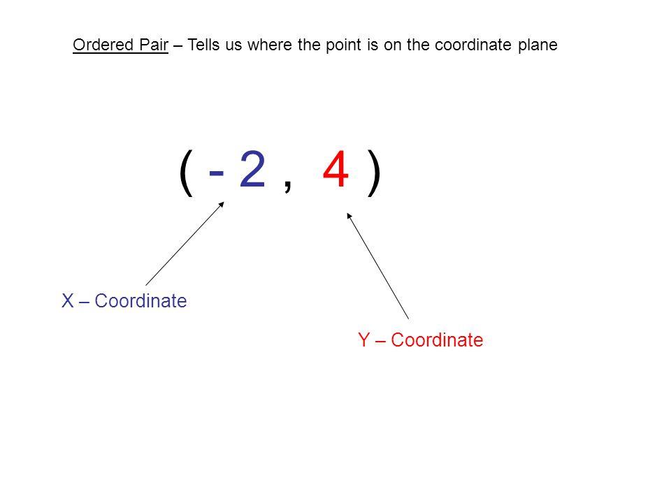 ( - 2 , 4 ) X – Coordinate Y – Coordinate