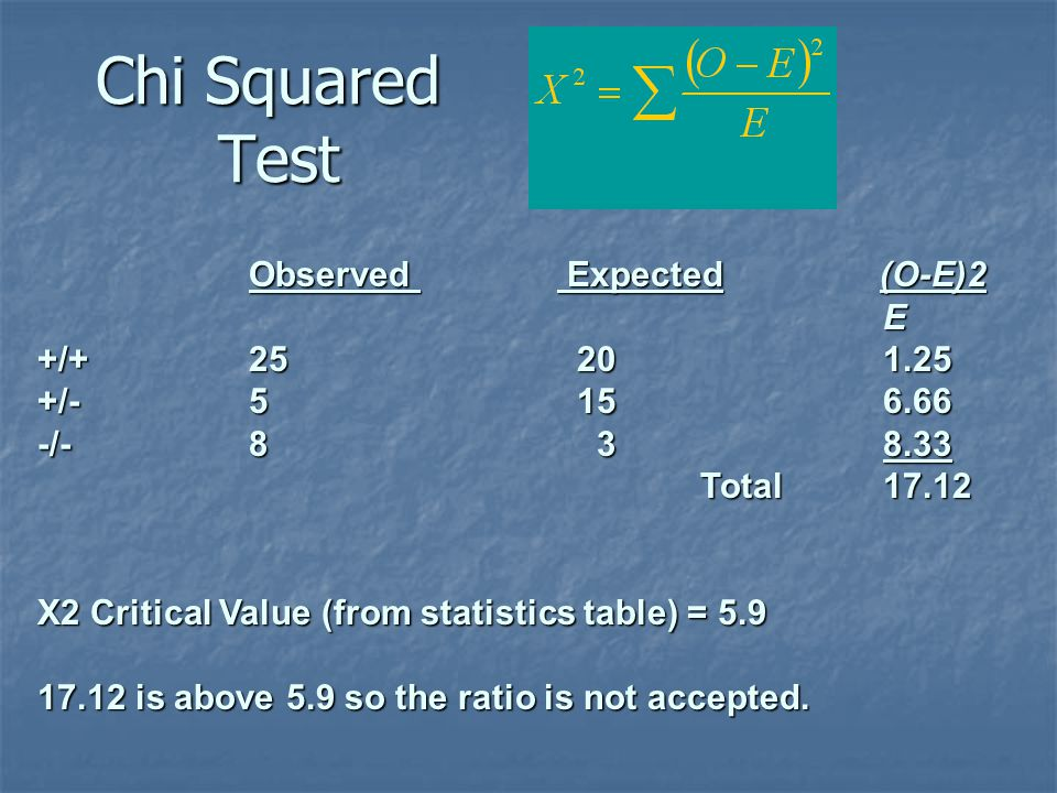 Chi Squared Test Observed Expected (O-E)2 E +/+ 25 20 1.25