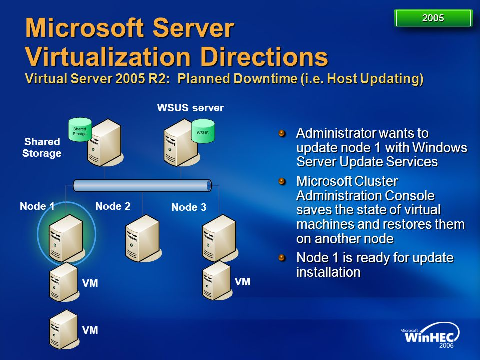 4/11/2017 7:14 AM 2005. Microsoft Server Virtualization Directions Virtual Server 2005 R2: Planned Downtime (i.e. Host Updating)