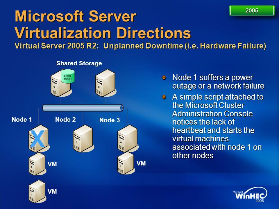 4/11/2017 7:14 AM 2005. Microsoft Server Virtualization Directions Virtual Server 2005 R2: Unplanned Downtime (i.e. Hardware Failure)