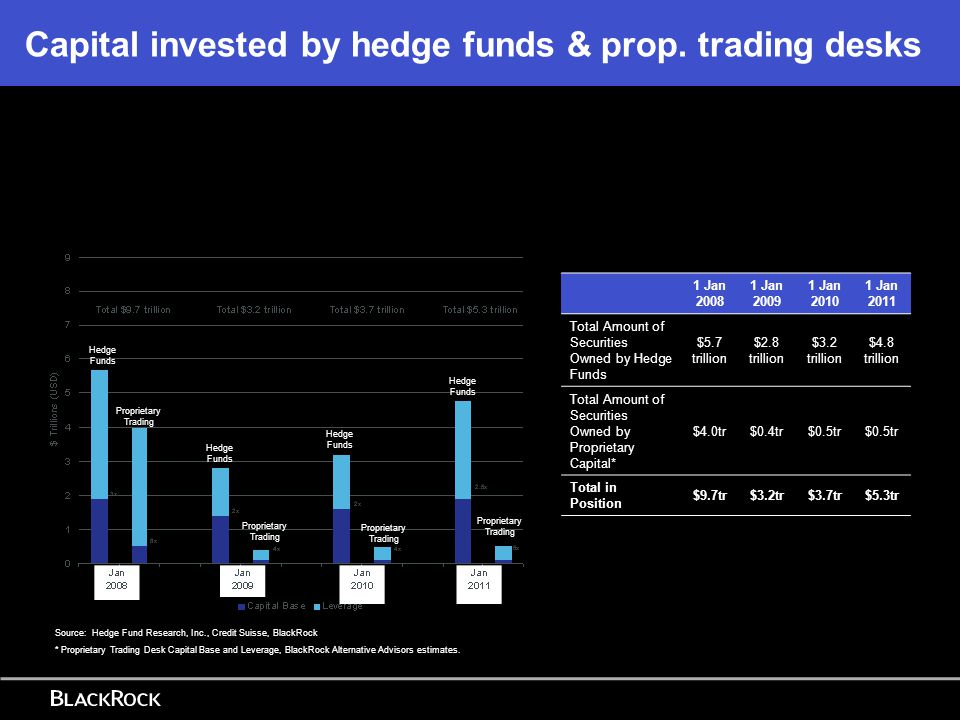 Capital invested by hedge funds & prop. trading desks