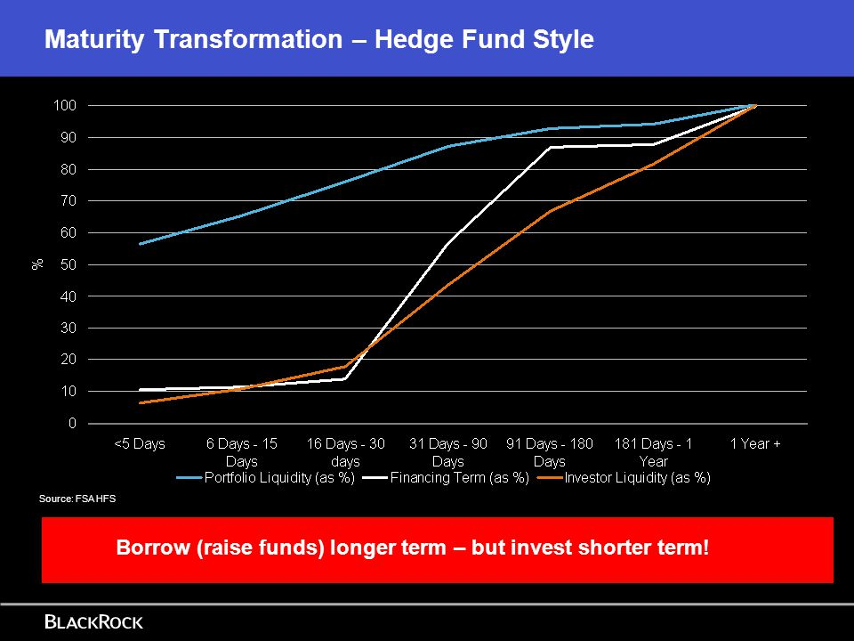 Maturity Transformation – Hedge Fund Style