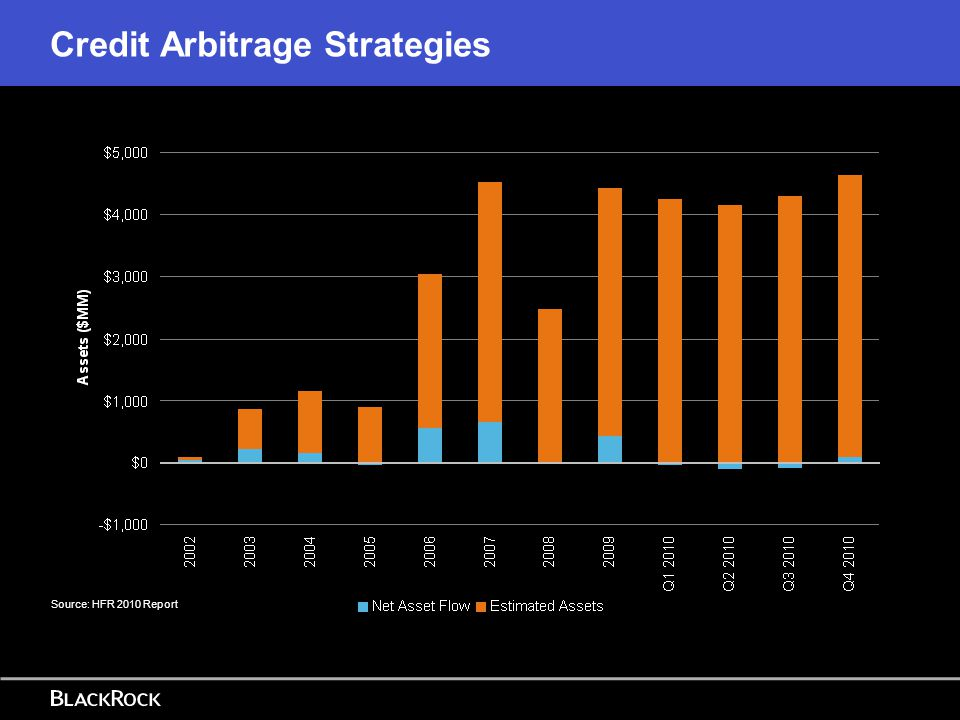 Credit Arbitrage Strategies