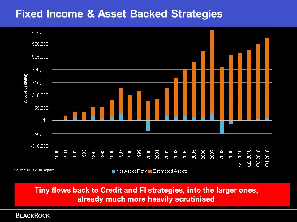 Fixed Income & Asset Backed Strategies