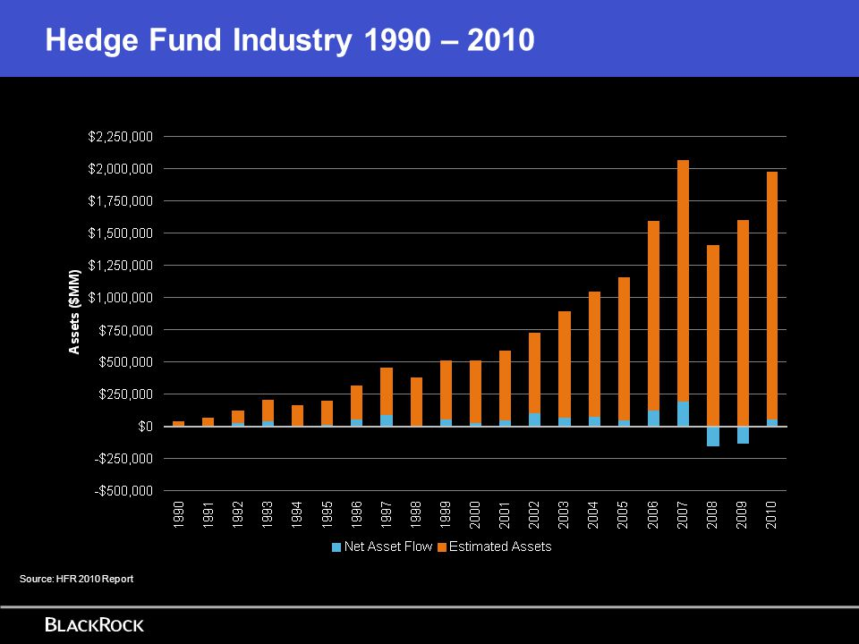 Hedge Fund Industry 1990 – 2010 Source: HFR 2010 Report