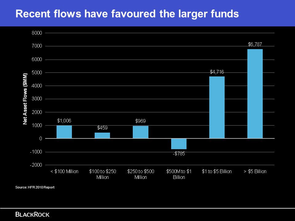 Recent flows have favoured the larger funds