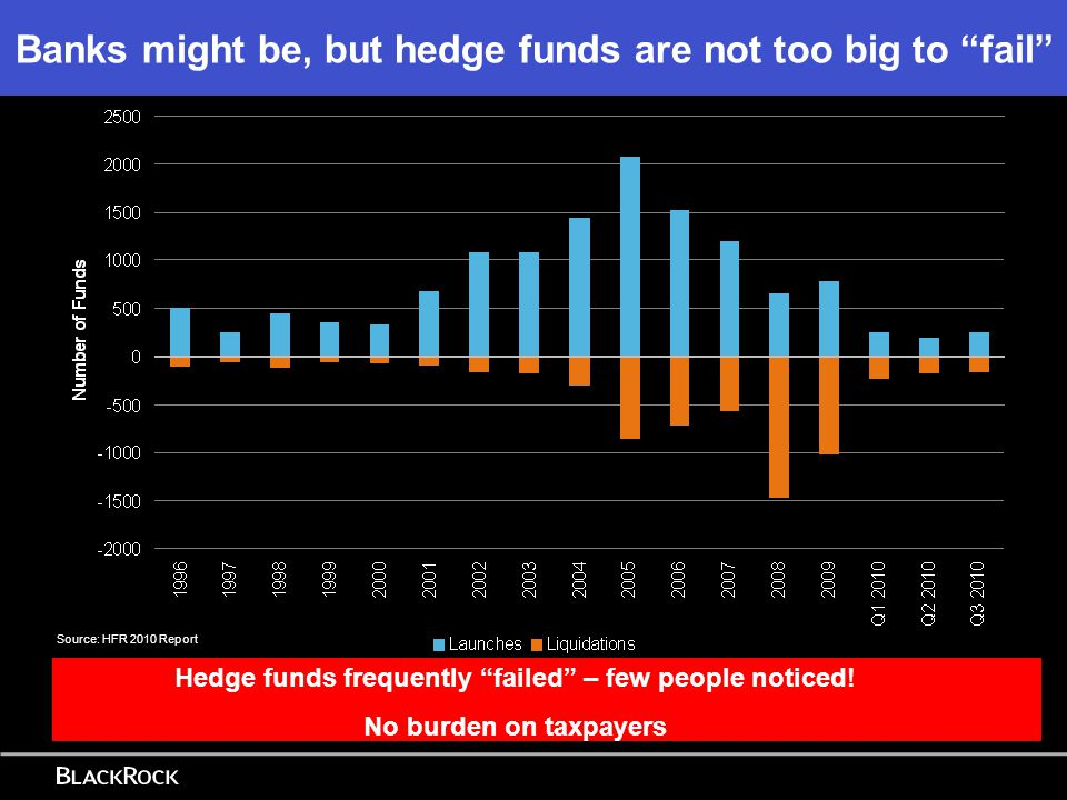 Banks might be, but hedge funds are not too big to fail