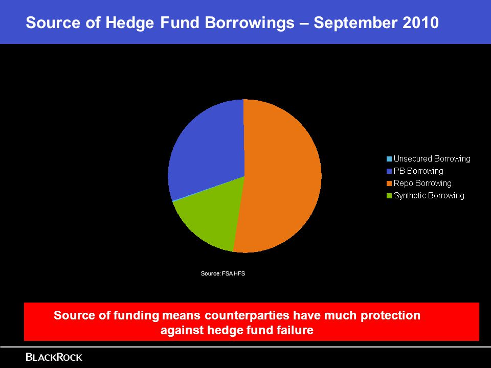 Source of Hedge Fund Borrowings – September 2010