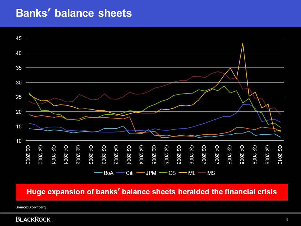 Huge expansion of banks' balance sheets heralded the financial crisis