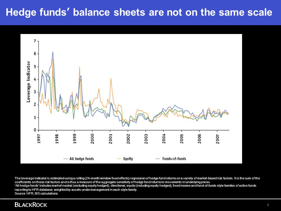 Hedge funds' balance sheets are not on the same scale