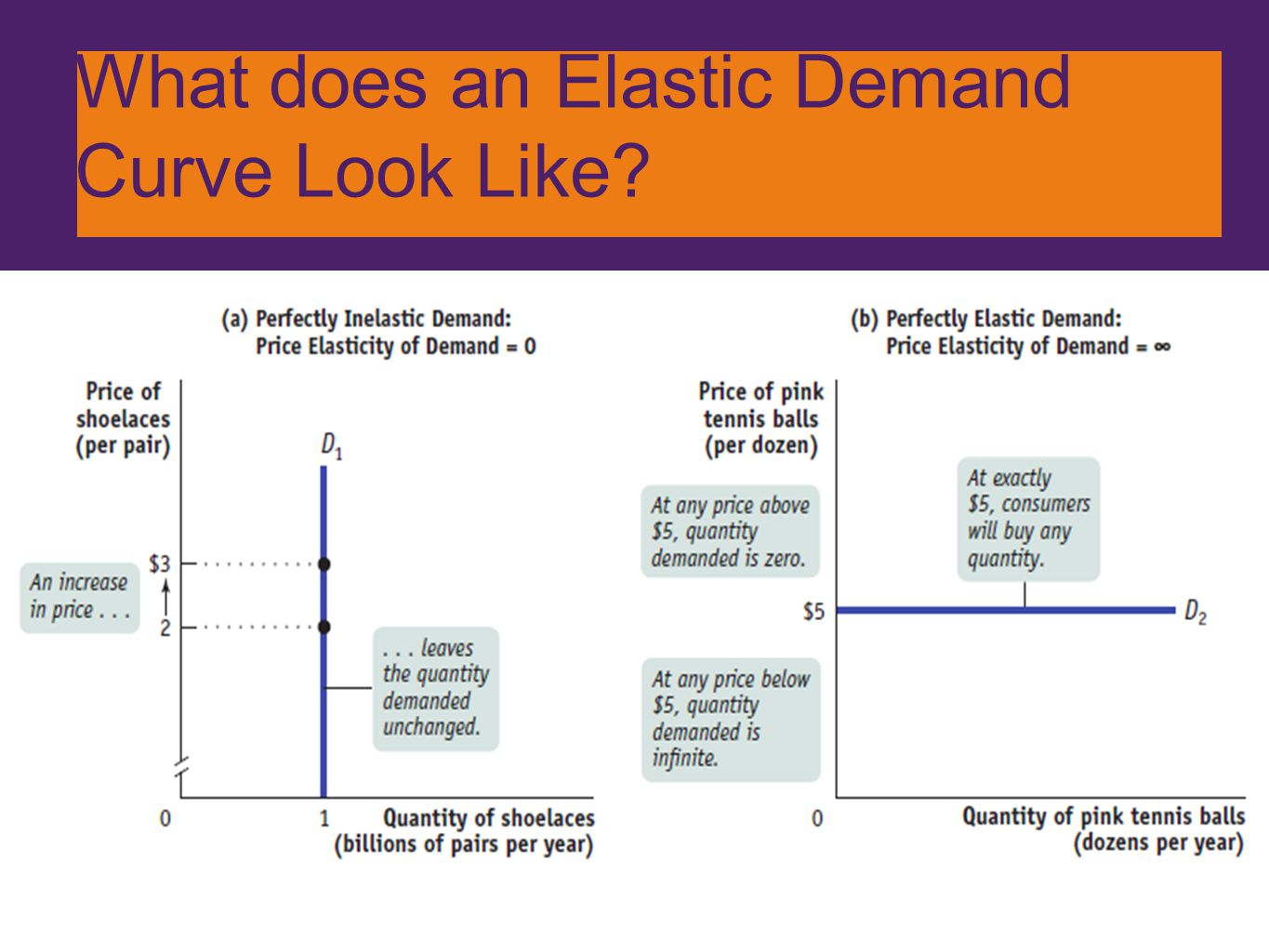 What does an Elastic Demand Curve Look Like