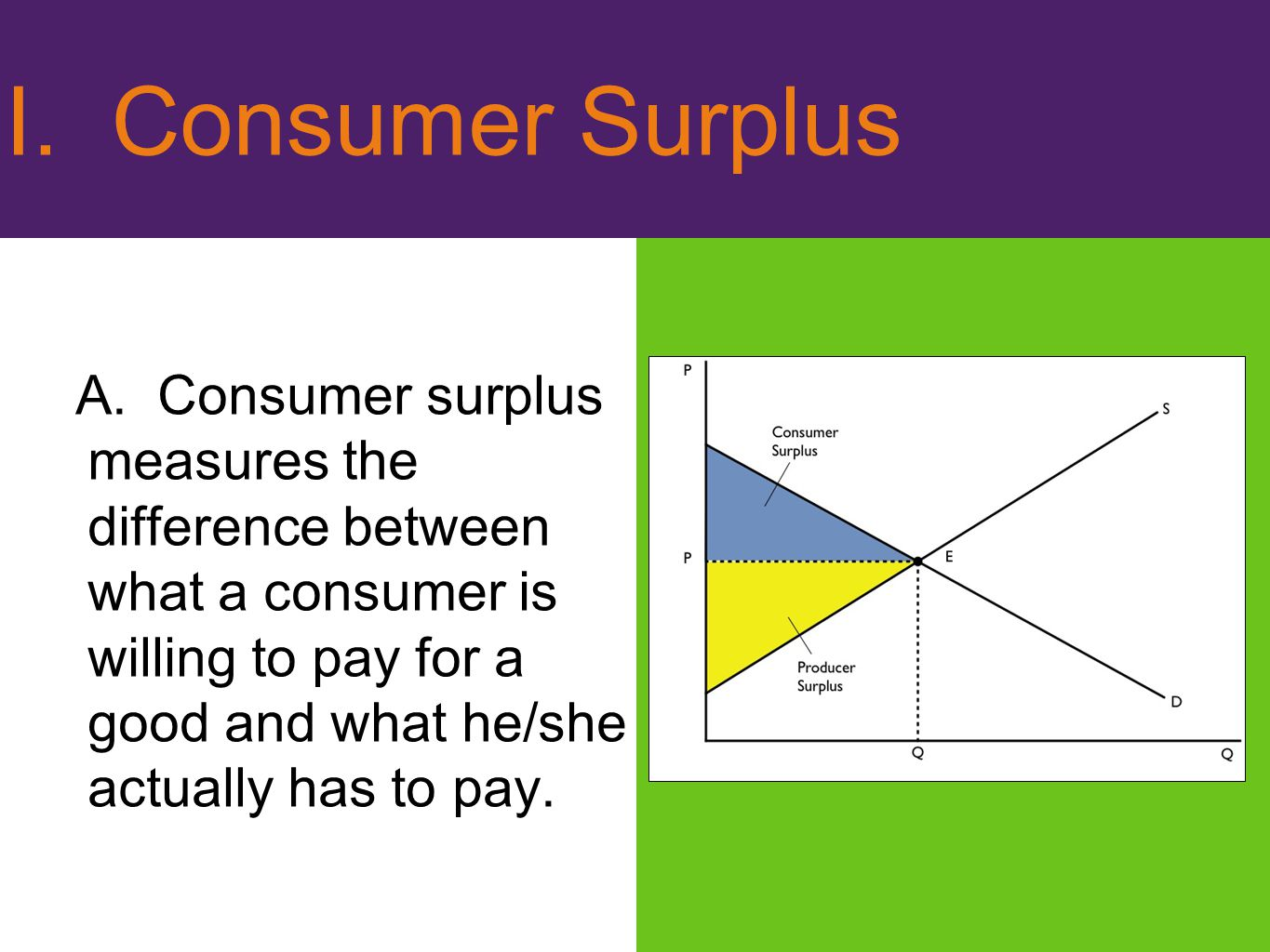 I. Consumer Surplus