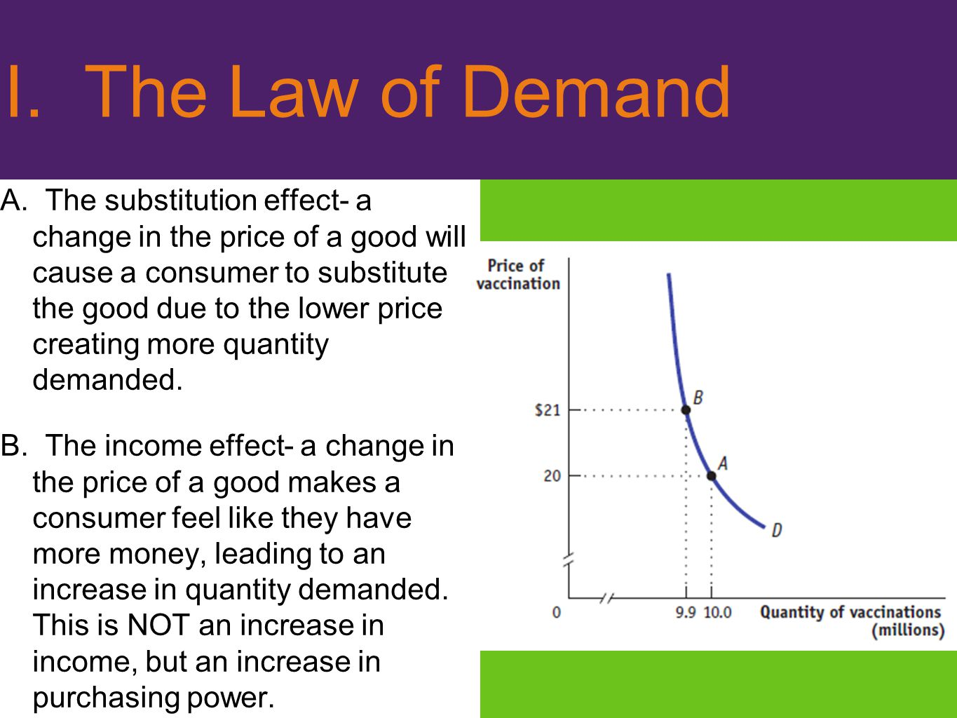 I. The Law of Demand