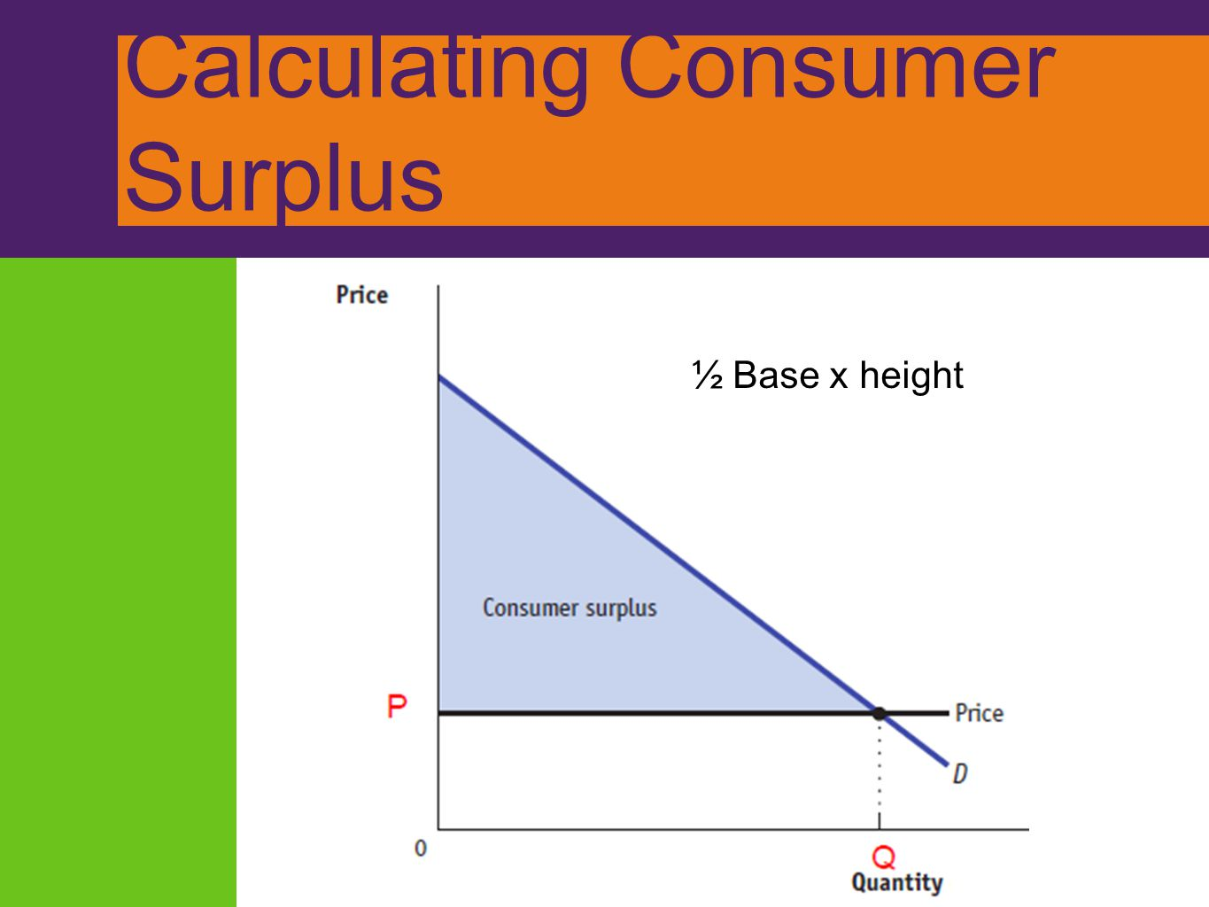 Calculating Consumer Surplus